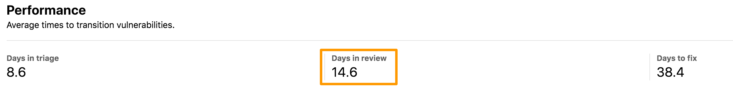 Insights Dashboard Performance Days in Review